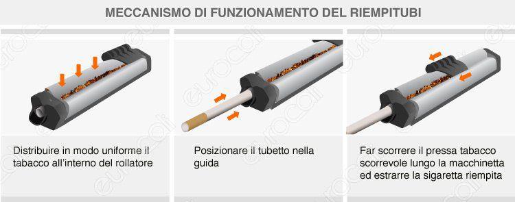 macchinetta Smoking riempitubi