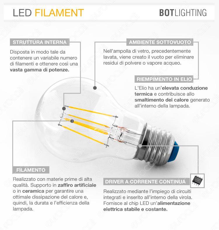 BOT filament