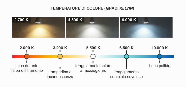 temperatura colore luce led